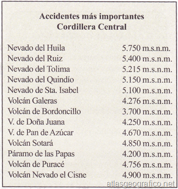 accidentes mas importantes cordillera central